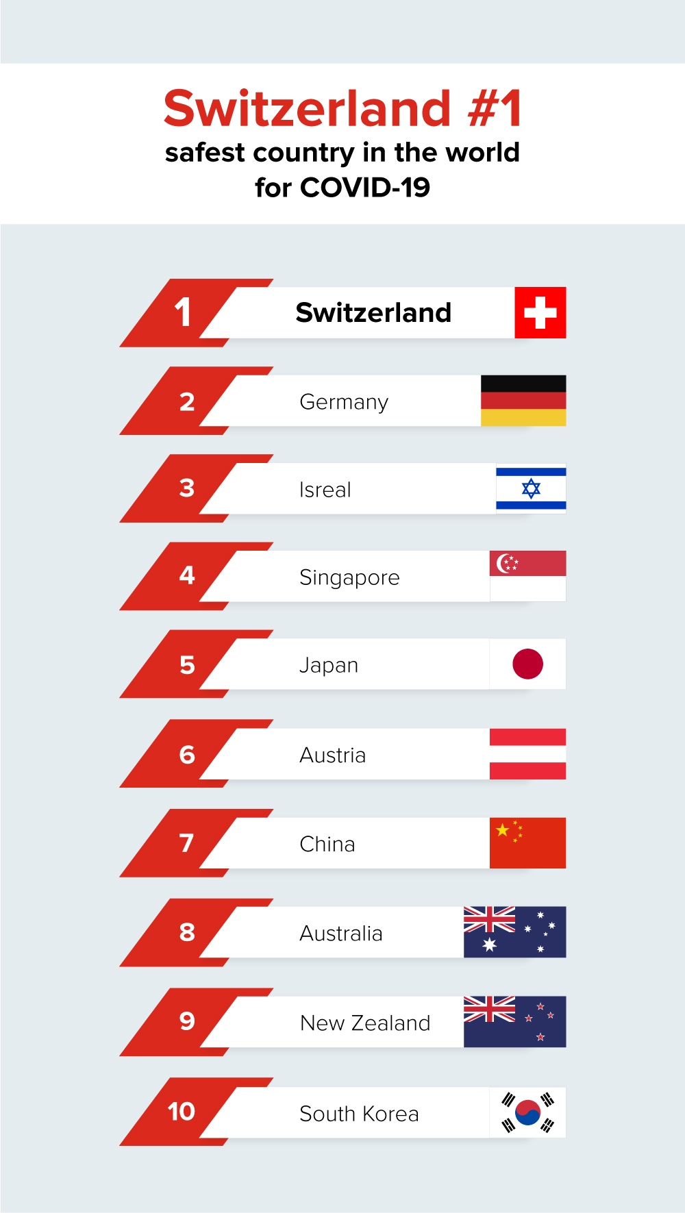Switzerland tops the list of safest countries in the world for COVID-19.